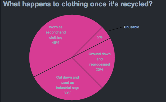 A pie chart showing what happens to clothing once it's recycled?